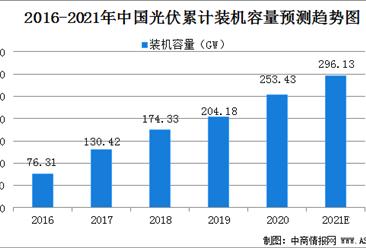 2021年中国光伏发电市场规模及发展困境分析(图)