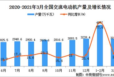 2021年3月中国交流电动机产量数据统计分析