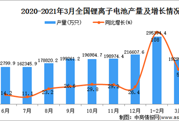 2021年3月中国锂离子电池产量数据统计分析