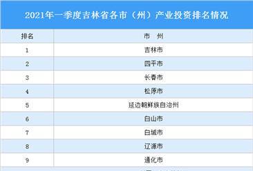 2021年一季度吉林省各市(州)产业投资排名(产业篇)