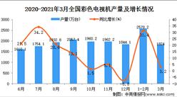 2021年3月中国彩色电视机产量数据统计分析