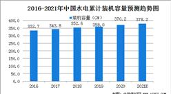2021年中国水电行业市场规模及行业发展前景分析(图)