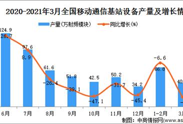 2021年3月中国移动通信基站设备产量数据统计分析