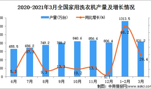 2021年3月中国家用洗衣机产量数据统计分析