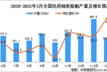 2021年3月中国民用钢质船舶的产量数据统计分析