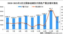 2021年3月中国移动通信手持机产量数据统计分析