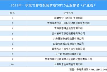 产业地产投资情报:2021年一季度吉林省投资拿地TOP10企业排名(产业篇)