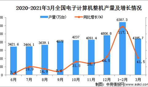 2021年3月中国电子计算机整机产量数据统计分析