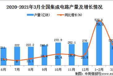 2021年3月中国集成电路产量数据统计分析