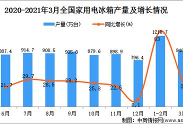 2021年3月中国家用电冰箱产量数据统计分析