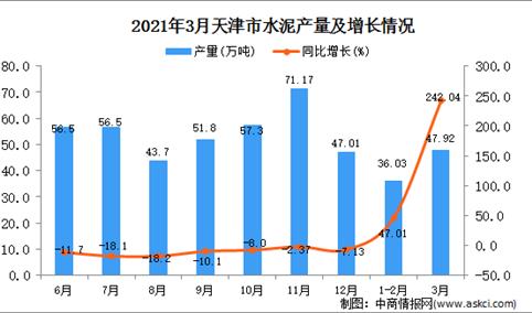 2021年3月天津市水泥产量数据统计分析