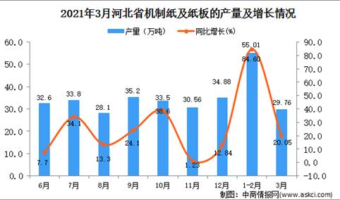 2021年3月河北省机制纸及纸板产量数据统计分析