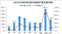2021年3月河北省交流电动机产量数据统计分析
