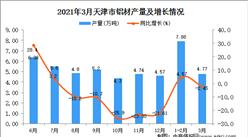 2021年3月天津市铝材产量数据统计分析