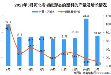 2021年3月河北省塑料产量数据统计分析
