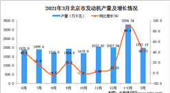 2021年3月北京市发动机产量数据统计分析