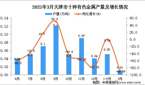 2021年3月天津市十种有色金属产量数据统计分析