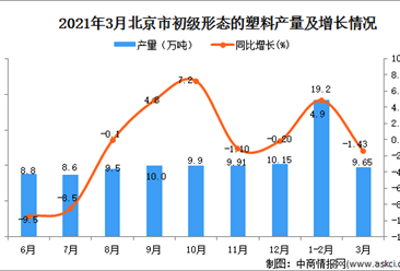 2021年3月北京市初级形态的塑料产量数据统计分析