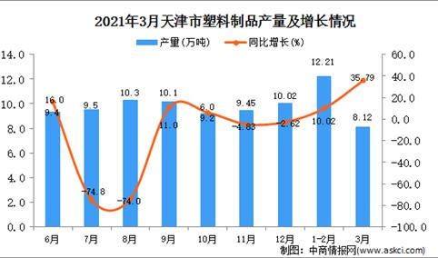 2021年3月天津市塑料制成品产量数据统计分析