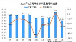 2021年3月天津市纱产量数据统计分析