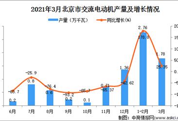 2021年3月北京市交流电动机产量数据统计分析