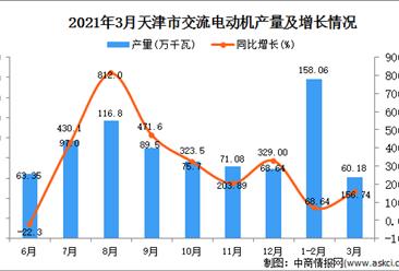 2021年3月天津市交流电动机产量数据统计分析