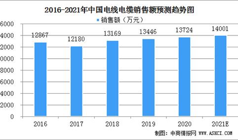 2021年中国电线电缆市场规模及行业竞争格局分析(图)