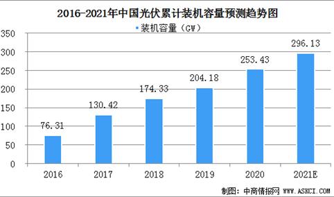 2021年中国光伏市场规模及行业发展趋势分析(图)