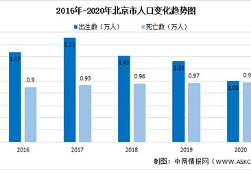 2020年北京市户籍人口变动情况:下降幅度约24.32%(图)