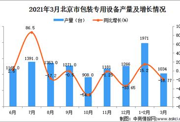 2021年3月北京市包装专用设备产量数据统计分析