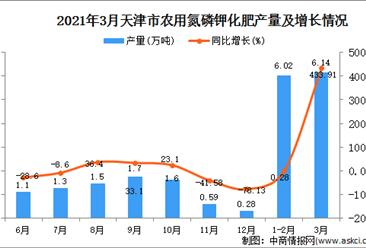 2021年3月天津市农用氮磷钾化肥产量数据统计分析