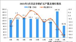 2021年3月北京市鐵礦石產量數據統計分析