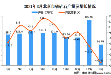 2021年3月北京市铁矿石产量数据统计分析