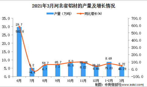 2021年3月河北省铝材产量数据统计分析