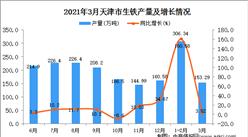 2021年3月天津市生铁产量数据统计分析