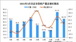 2021年3月北京市飲料產量數據統計分析