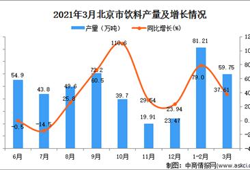 2021年3月北京市饮料产量数据统计分析