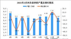 2021年3月河北省纱产量数据统计分析