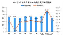 2021年3月河北省塑料制品产量数据统计分析