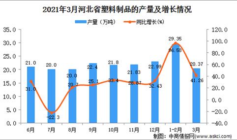 2021年3月河北省塑料制成品产量数据统计分析