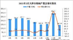 2021年3月天津市粗钢产量数据统计分析