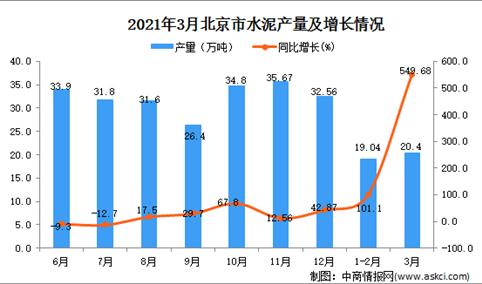 2021年3月北京市水泥产量数据统计分析