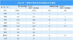 2021年一季度中国光伏发电建设运行情况:山东装机容量最高(图)