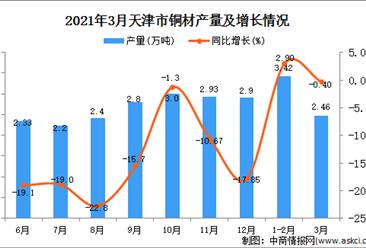 2021年3月天津市铜材产量数据统计分析