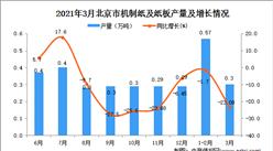 2021年3月北京市机制纸及纸板产量数据统计分析