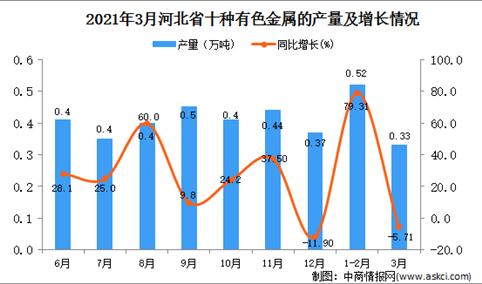 2021年3月河北省有色金属产量数据统计分析