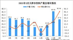 2021年3月天津市飲料產量數據統計分析