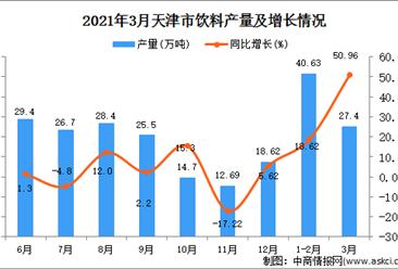2021年3月天津市饮料产量数据统计分析