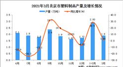 2021年3月北京市塑料制品产量数据统计分析