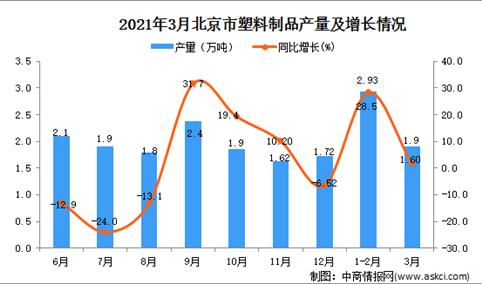 2021年3月北京市塑料制成品产量数据统计分析